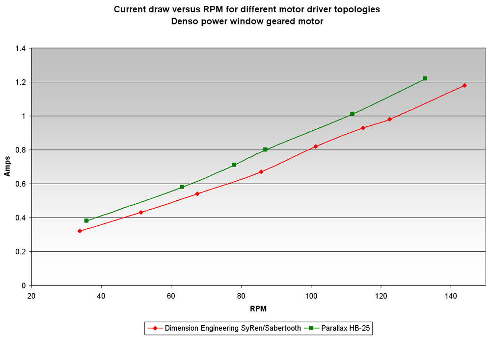 Motor driver efficiency