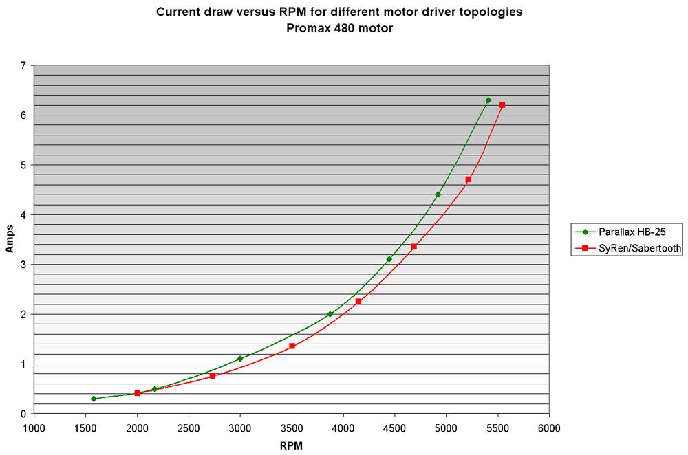 motor driver comparison